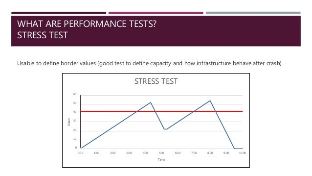 WHAT ARE PERFORMANCE TESTS? STRESS TEST Usable to define border values (good test to define capacity and how infrastructur...