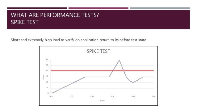 WHAT ARE PERFORMANCE TESTS? SPIKE TEST Short and extremely high load to verify do application return to its before test st...