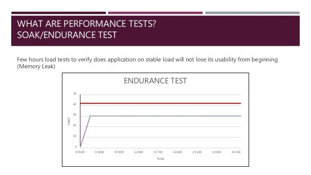 WHAT ARE PERFORMANCE TESTS? SOAK/ENDURANCE TEST Few hours load tests to verify does application on stable load will not lo...