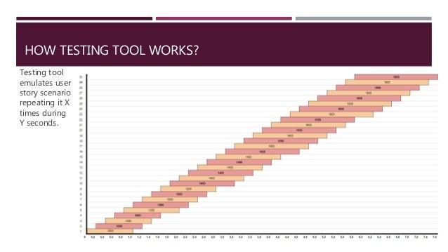 HOW TESTING TOOL WORKS? Testing tool emulates user story scenario repeating it X times during Y seconds.