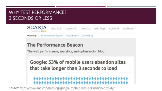 WHY TEST PERFORMANCE? 3 SECONDS OR LESS Source: https://www.soasta.com/blog/google-mobile-web-performance-study/