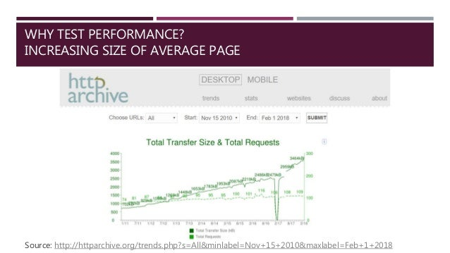 WHY TEST PERFORMANCE? INCREASING SIZE OF AVERAGE PAGE Source: http://httparchive.org/trends.php?s=All&minlabel=Nov+15+2010...