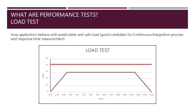 WHAT ARE PERFORMANCE TESTS? LOAD TEST How application behave with predictable and safe load (good candidate for Continuous...