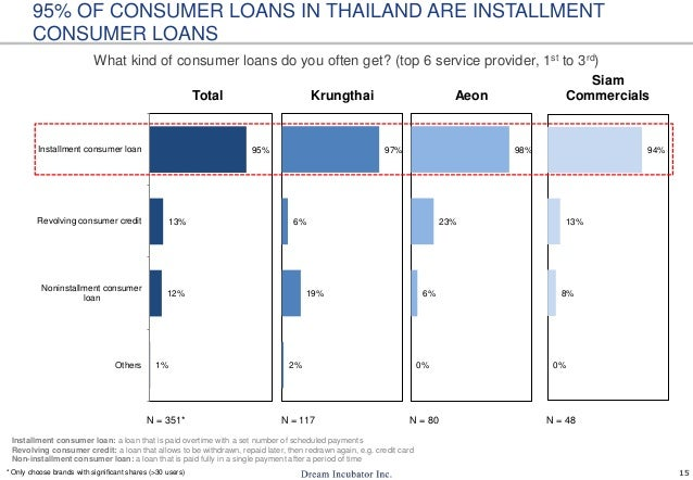 Consumer Loans Usage In Thailand