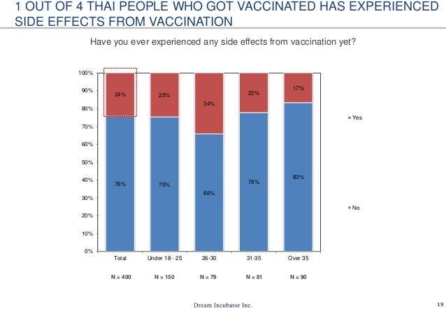 Vaccine Usage In Thailand