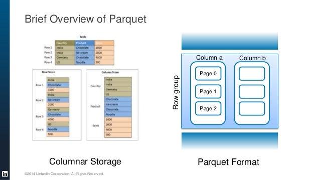 hadoop parquet Taking Hadoop to Enterprise Security Standards