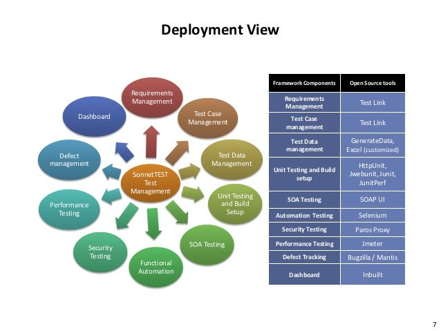 C V Narayanan Open Source Tools For Test Management