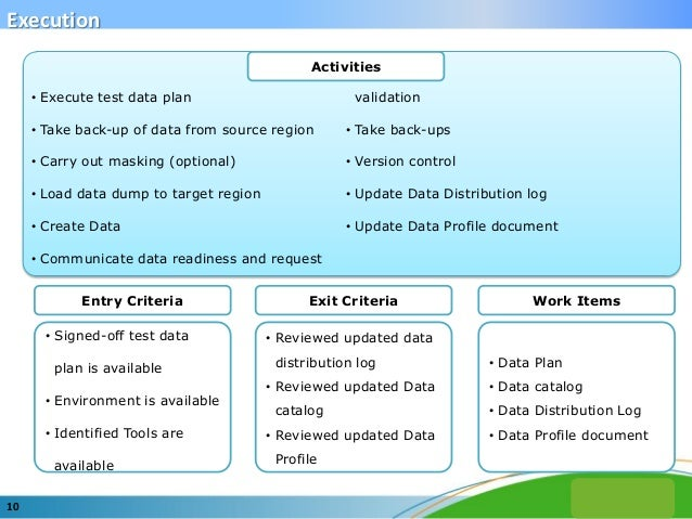 Saksham Sarode - Building Effective test Data Management in