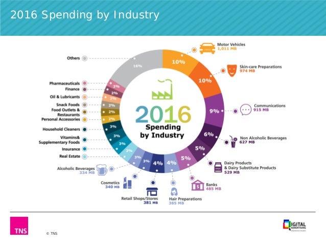 Thaialnd digital advertising spend 2016