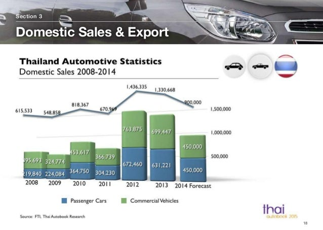 Section 3 Domestic Sales & Export 18