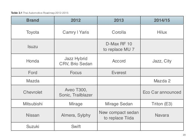 23 Table 3.1 Thai Automotive Roadmap 2012-2015 Brand 2012 2013 2014/15 Toyota Camry   Yaris Corolla Hilux Isuzu D-Max RF 1...