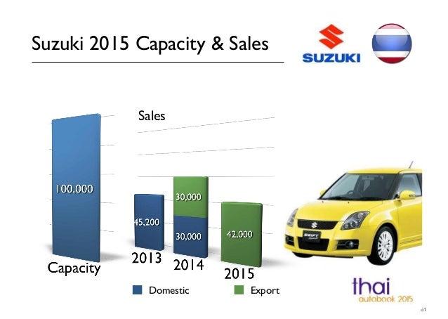 51 Suzuki 2015 Capacity & Sales Domestic Export Sales