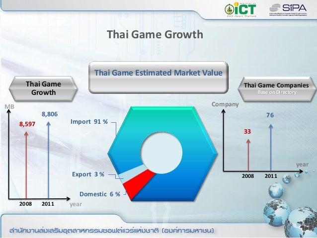 Thai Game 33