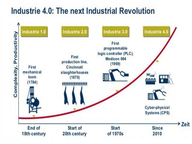 Industrial 4.0; 12. เทคโนโลยีนวัตกรรมและความคิดสร้างสรรค์ ...