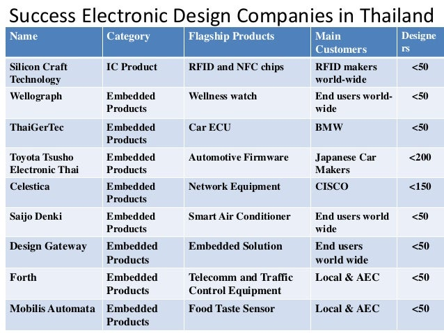 thailand an asean hub  a world of opportunities automotive wiring harness manufacturers in india automotive wire harness manufacturers