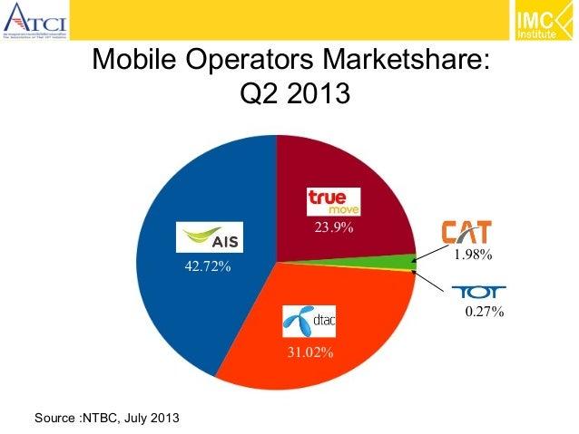 Mobile Operators Marketshare: Q2 2013  23.9% 1.98%  42.72%  0.27% 31.02% Source :NTBC, July 2013
