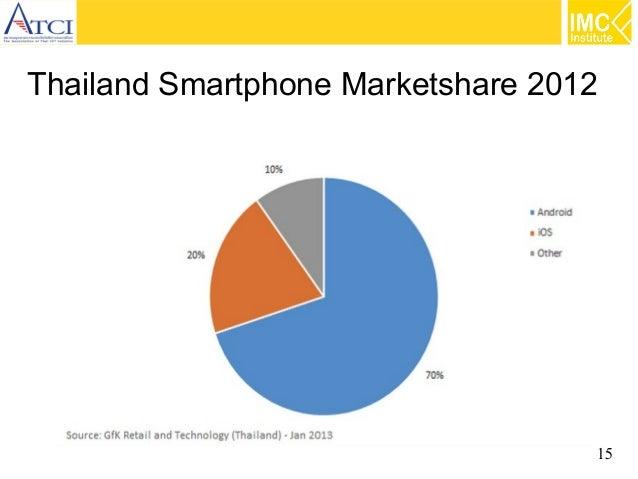 Thailand Smartphone Marketshare 2012  15