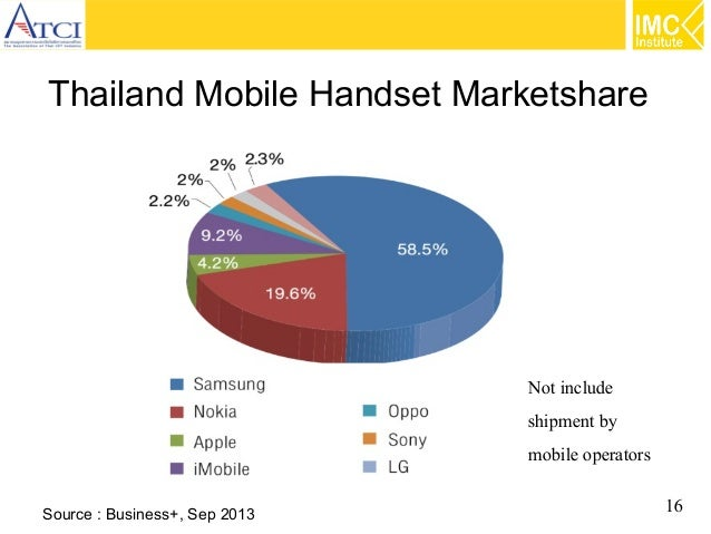 Thailand Mobile Handset Marketshare  Not include shipment by mobile operators Source : Business+, Sep 2013  16