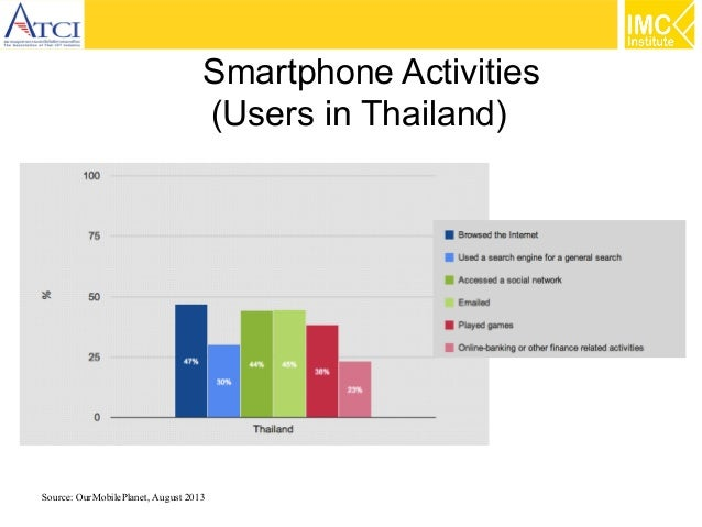 Smartphone Activities (Users in Thailand)  Source: OurMobilePlanet, August 2013