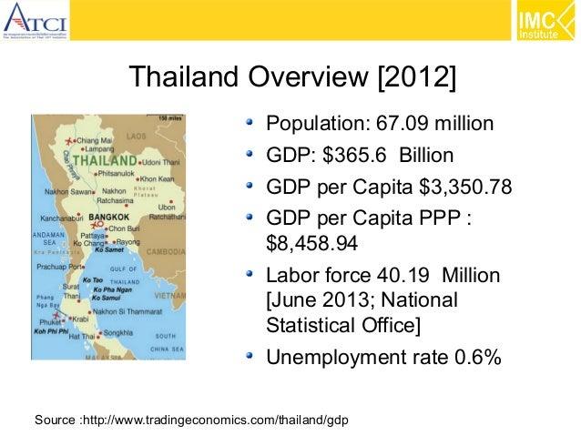 Thailand Overview [2012] Population: 67.09 million GDP: $365.6 Billion GDP per Capita $3,350.78 GDP per Capita PPP : $8,45...