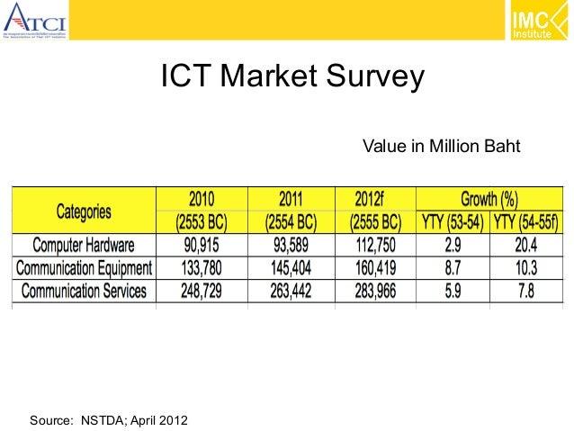 ICT Market Survey Value in Million Baht  Source: NSTDA; April 2012