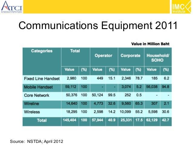 Communications Equipment 2011  Source: NSTDA; April 2012