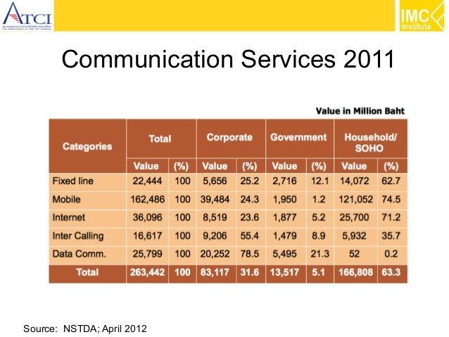 Communication Services 2011  Source: NSTDA; April 2012