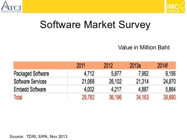 Software Market Survey Value in Million Baht  Source: TDRI, SIPA; Nov 2013