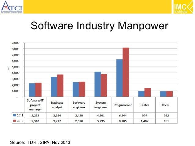 Software Industry Manpower  Others 2011 2012  Source: TDRI, SIPA; Nov 2013