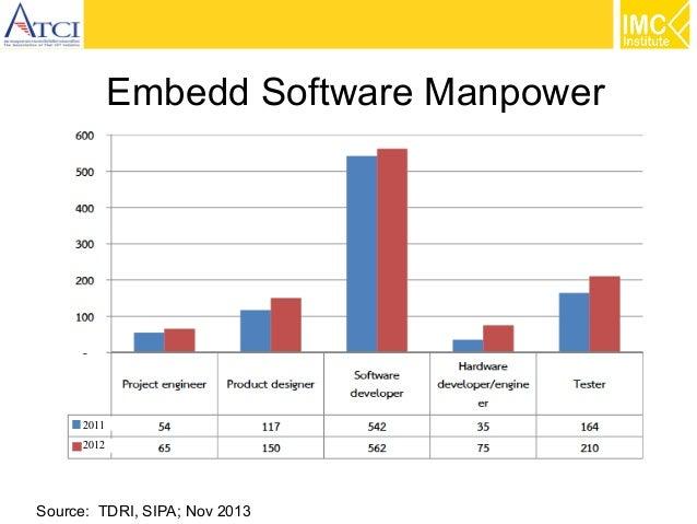 Embedd Software Manpower  2011 2012  Source: TDRI, SIPA; Nov 2013