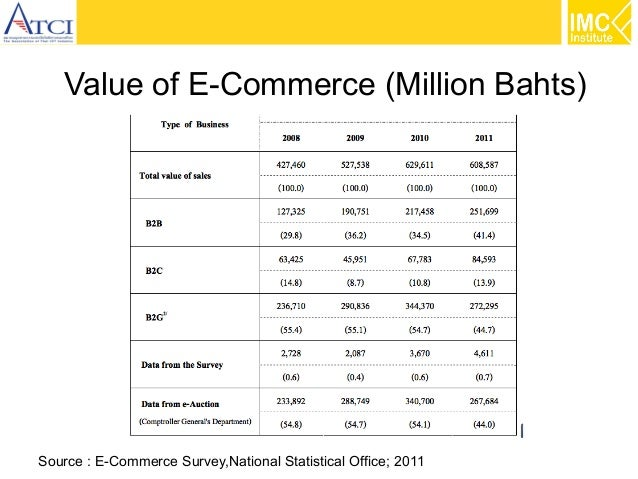 Value of E-Commerce (Million Bahts)  Source : E-Commerce Survey,National Statistical Office; 2011