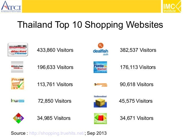 Thailand Top 10 Shopping Websites 433,860 Visitors  382,537 Visitors  196,633 Visitors  176,113 Visitors  113,761 Visitors...