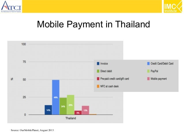 Mobile Payment in Thailand  Source: OurMobilePlanet, August 2013