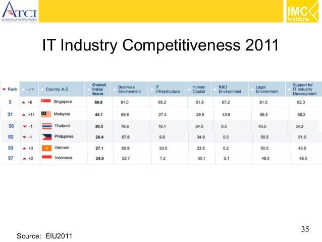 IT Industry Competitiveness 2011  Source: EIU2011  35