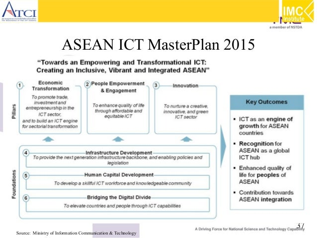 ASEAN ICT MasterPlan 2015  Source: Ministry of Information Communication & Technology  37