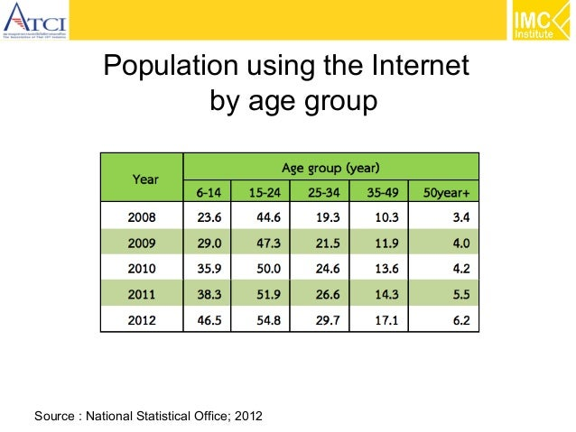 Population using the Internet by age group  Source : National Statistical Office; 2012