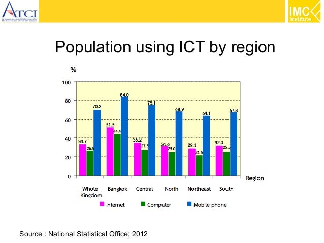Population using ICT by region  Source : National Statistical Office; 2012