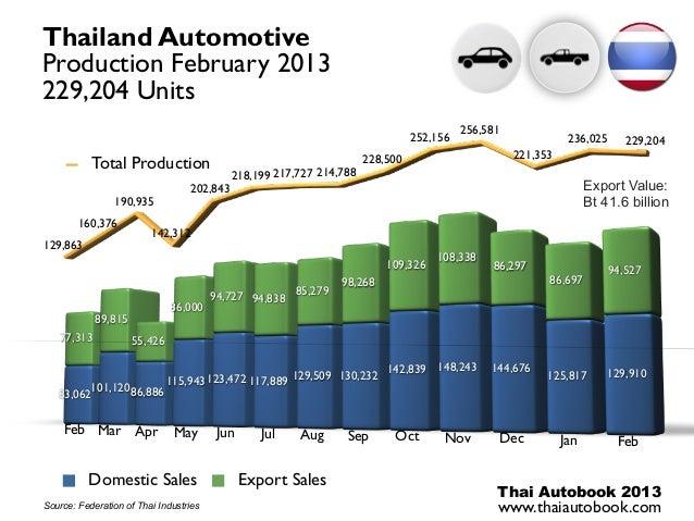 Thailand AutomotiveProduction February 2013229,204 Units                                                                  ...