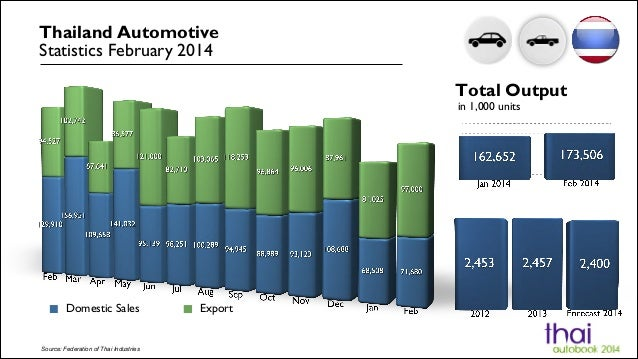 Domestic Sales Export Source: Federation of Thai Industries Thailand Automotive Statistics February 2014 Total Output in 1...