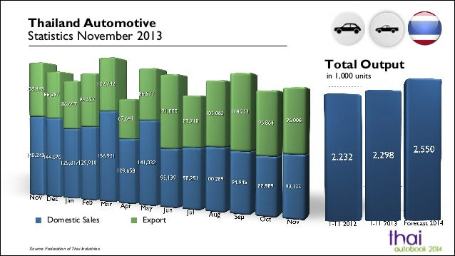 Thailand Automotive Statistics November 2013 Total Output in 1,000 units  Domestic Sales  Source: Federation of Thai Indus...