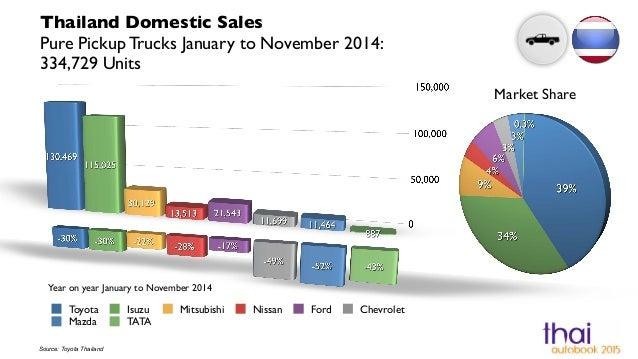 Tata Group Marketing Mix