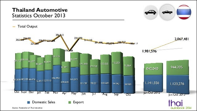 Thailand Automotive Statistics October 2013 Total Output  Domestic Sales Source: Federation of Thai Industries  Export