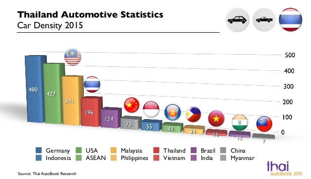 Thailand Automotive Statistics Car Density 2015 Source: Thai AutoBook Research Germany USA Malaysia Thailand Brazil China ...