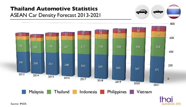 Thailand Automotive Statistics ASEAN Car Density Forecast 2013-2021 Source: IPSOS Malaysia Thailand Indonesia Philippines ...