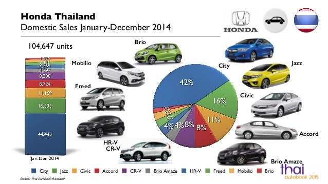 Auto Sales Data Today: Thailand Car Sales January-December 2014 Honda