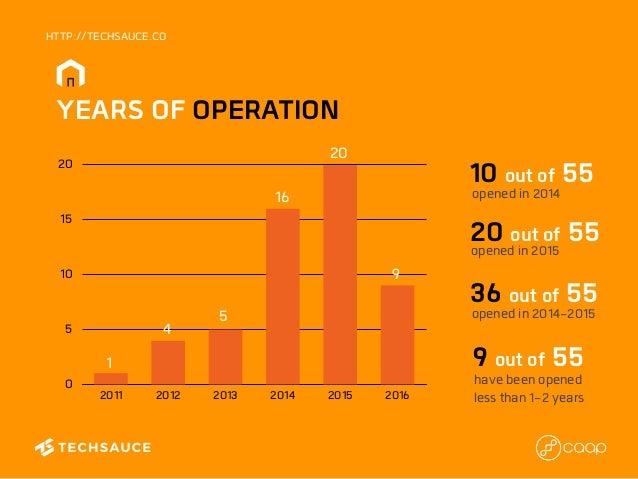 Thailand coworking survey by techsauce & CAAP Slide 3