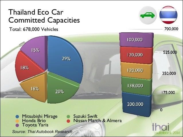 Thailand Eco Car Committed Capacities Total: 678,000 Vehicles  Mitsubishi Mirage Honda Brio Toyota Yaris Source: Thai Aut...