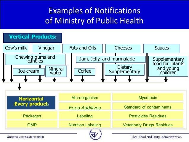 The Public Health Regulations Food Food Additives