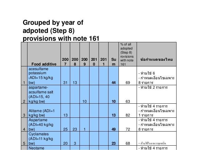 Thai Fda Food Additive Regulation