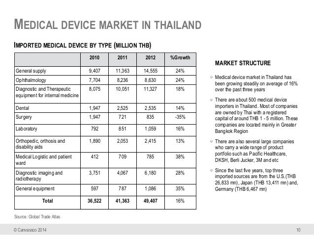 Thailand healthcare market facts & figures